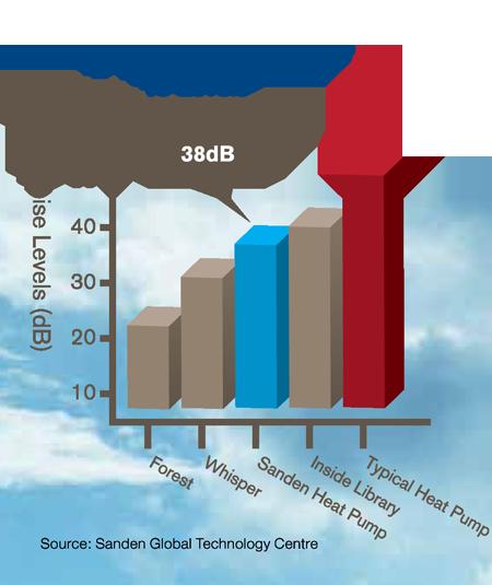noise-level